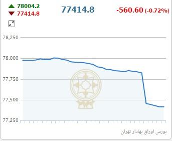 اجاره آپارتمان برای خارجی ها در منطقه یک تهران چند دلار آب می خورد؟ /دنده معکوس قیمت سکه