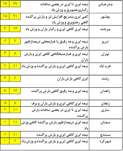 وضعیت آب و هوا در 2 بهمن ماه+ جدول