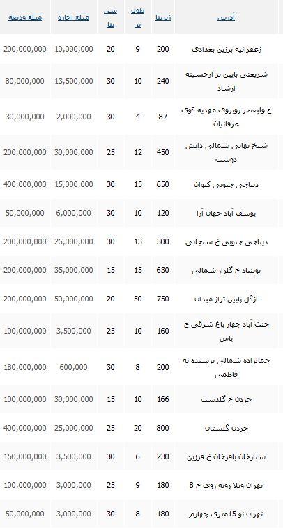قیمت های دور از انتظار اجاره یک خانه ویلایی در تهران