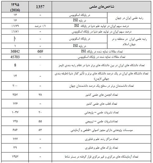 دستاوردهای انقلاب اسلامی شکوهمند ایران در حوزه وزارت علوم + جزئیات