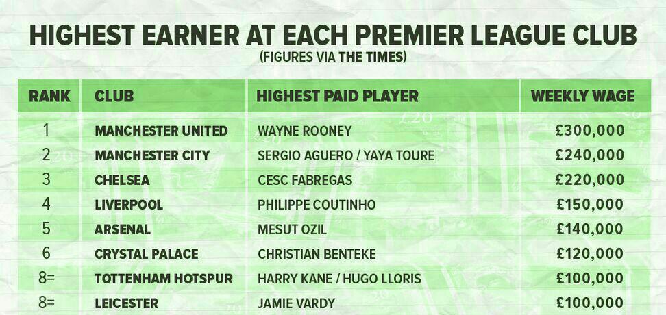 گرانترین بازیکنان باشگاه های انگلیسی / کاپیتان شیاطین سرخ در صدر