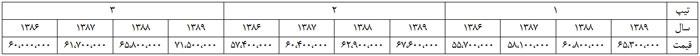 علت تفاوت قیمت تیپهای مختلف مزدا 3 چیست؟