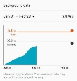آیا میزان استفاده از اینترنت همراه با مبلغی که پرداخت میکنید برابری میکند؟