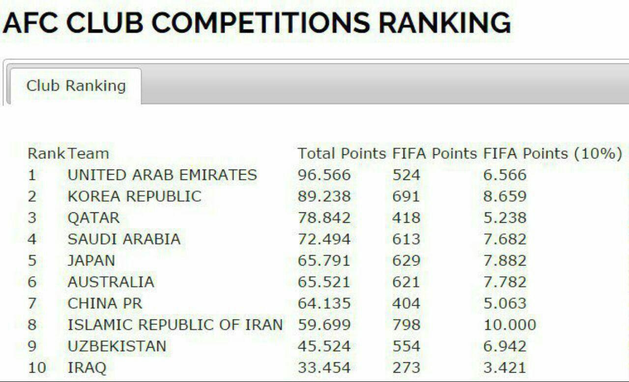 سقوط آزاد ایران در رده بندی AFC؛ کاهش سهمیه در انتظار فوتبال کشورمان