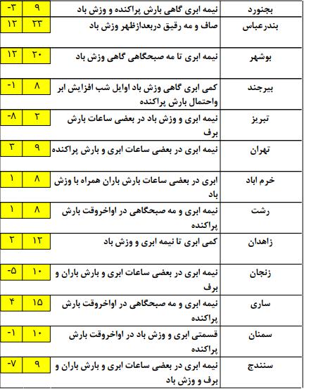 آب و هوای کشور در هفتم بهمن ماه+جدول