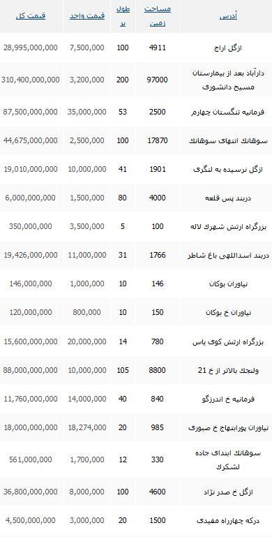 قیمت واحد خرید زمین در منطقه یک تهران
