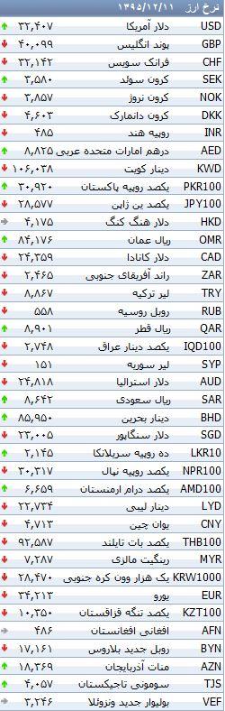 نرخ رسمی 24 ارز سقوط کرد +جدول