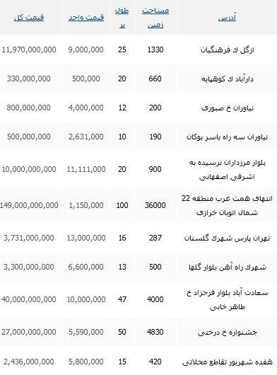 خرید زمین در مناطق مختلف تهران چقدر تمام می شود؟