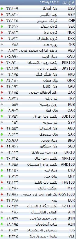 آخرین تغییرات نرخ رسمی ارز در 16 اسفند ماه +جدول