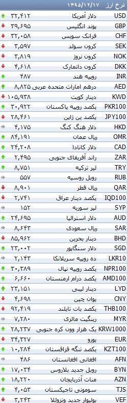تغییرات نرخ رسمی ارز