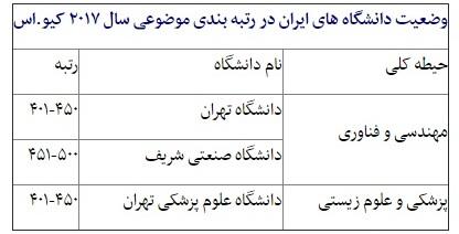حضور چشمگیر دانشگاههای ایران در یک رتبه بندی/ رتبه ۹ دانشگاه کشور
