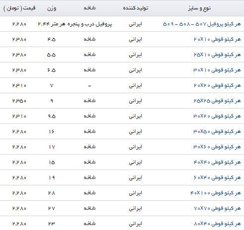 قیمت پروفیل در بازار