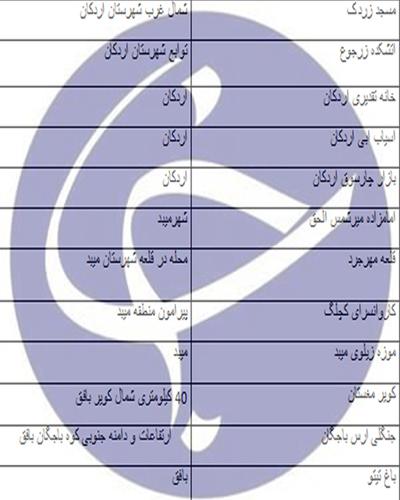 راهنمای سفر به استان یزد/اماکن دیدنی/هتل ها +دانلود نقشه