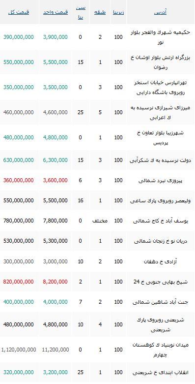 قیمت خانه های 100 متری در تهران