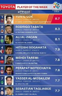 بهترین بازیکن هفته سوم لیگ قهرمانان آسیا مشخص شد/ طارمی در رده پنجم+عکس