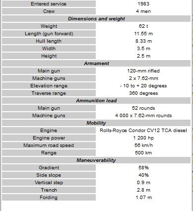 مقایسه تانک