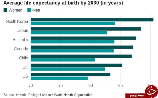 افزایش امید به زندگی تا سال 2030 در کشورهای مختلف/ زنان کره جنوبی رکورددار عمر 90 سال!+ نمودار