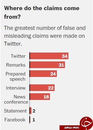 واشنگتنپست: ادعاهای گمراهکننده ترامپ؛ 132 دروغ در 33 روز+ نمودار