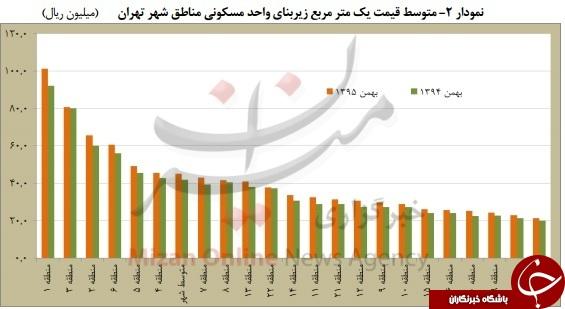 گرانترین و ارزانترین آپارتمانهای تهران کجا واقع شدهاند؟ + نمودار