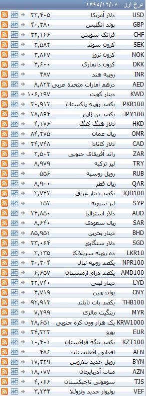 ثابت ماندن نرخ رسمی کلیه ارزها در هشتم اسفند ماه + جدول