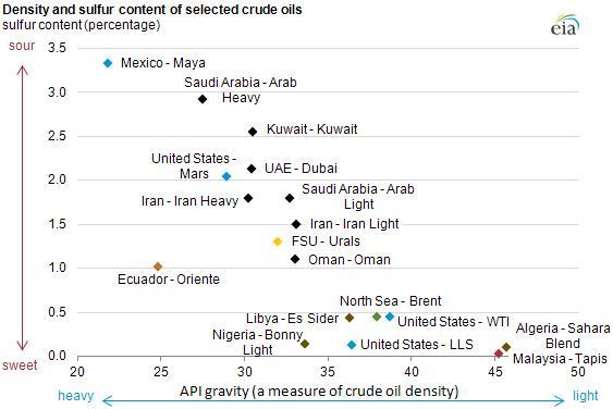 درباره شاخصهای نفت خام چه میدانید؟/ نفت خام چطور قیمتگذاری میشود؟+نمودار