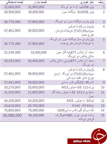 قیمت روز انواع خودروهای داخلی + جدول