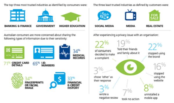 ادامۀ نگرانیها از نقض حریم خصوصی توسط اپلیکیشنهای اندروید در استرالیا