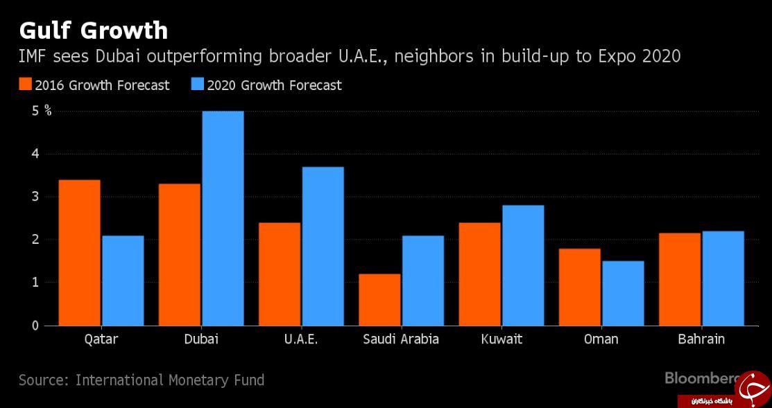 بلومبرگ: دوبی، قطب اول اقتصادی خاورمیانه تا سال 2020 +نمودار