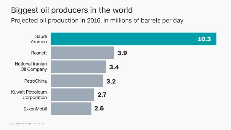 7 عدد خیرهکننده درباره بزرگترین شرکت نفتی جهان/ عربستان به آرامکو مینازد+نمودار