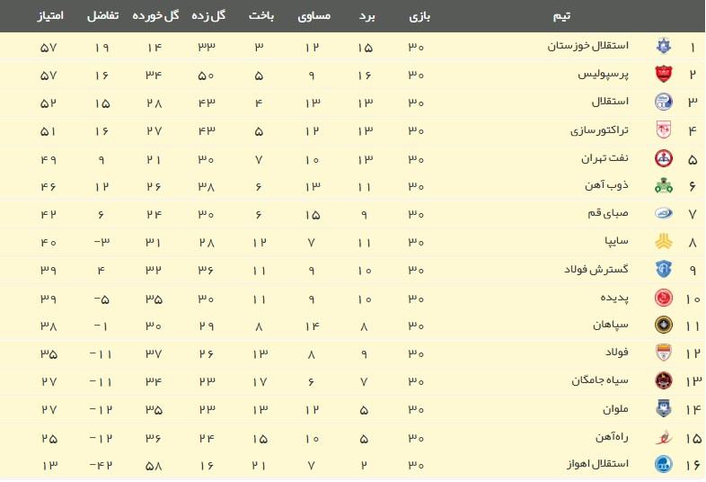 استقلال خوزستان قهرمان لیگ برتر شد/سرخابی ها دوم و سوم شدند+فیلم،حاشیه،عکس و جدول