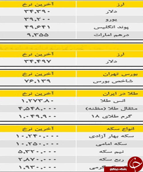 قيمت امروز ارز و طلا در مازندران