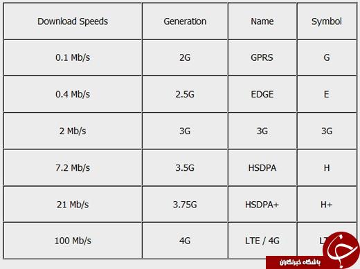 مقایسه سرعت دانلود در 2 جی، 3 جی و 4 جی +جدول