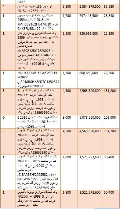 گرانترین و ارزانترین خودروهایی که وارد کشور شدند + جدول