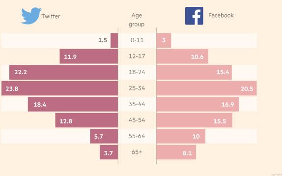 ممنوعیت استفاده از شبکه های اجتماعی برای نوجوانان اروپایی