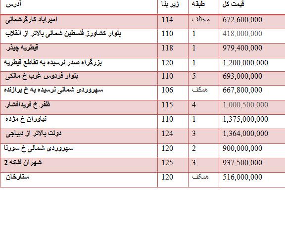 قیمت فروش برخی از واحدهای اداری تهران +جدول