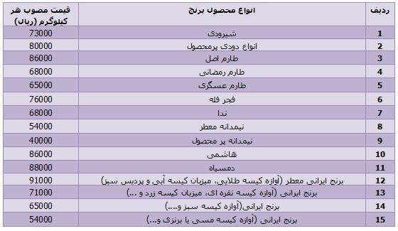 قیمت برنج ایرانی در بازار + جدول