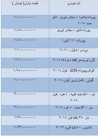 قیمت خودروهای وارداتی بالای یک میلیارد تومان + جدول