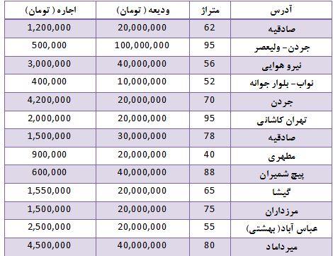 قیمت اجاره اپارتمان در تهران