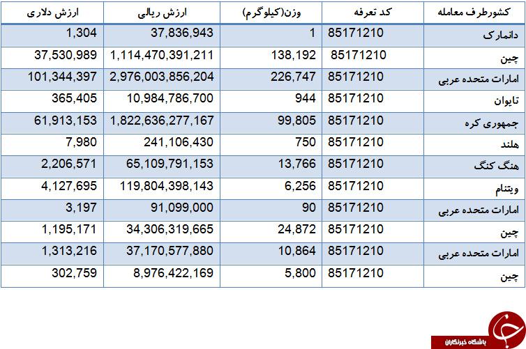 چند کیلو تلفن همراه سال گذشته وارد کشور شده است؟