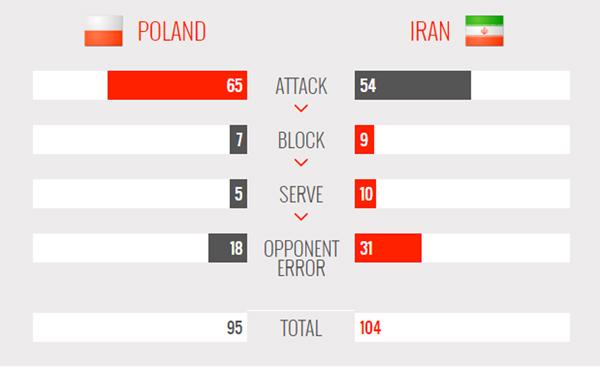 والیبال ایران با افتخار المپیکی شد/ پایان رویای 52 ساله با پیروزی برابر لهستان