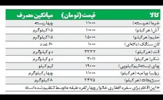 هزینه افطار خانوار ایرانی بیش از ٥٤٠ هزار تومان