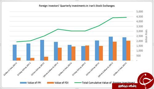 المانیتور: چه مسائلی سرمایههای خارجی را از معاملات بورس ایران دور نگه داشته است؟+ نمودار