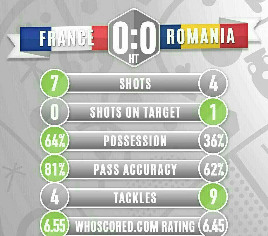 فرانسه 0 - رومانی 0