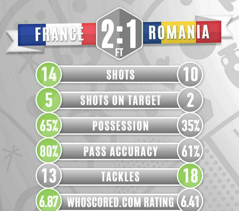 فرانسه 2 رومانی1/میزبان یورو، افتتاحیه را با پیروزی آغاز کرد+فیلم و تصاویر