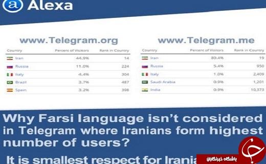 چرا تلگرام زبان فارسی ندارد؟