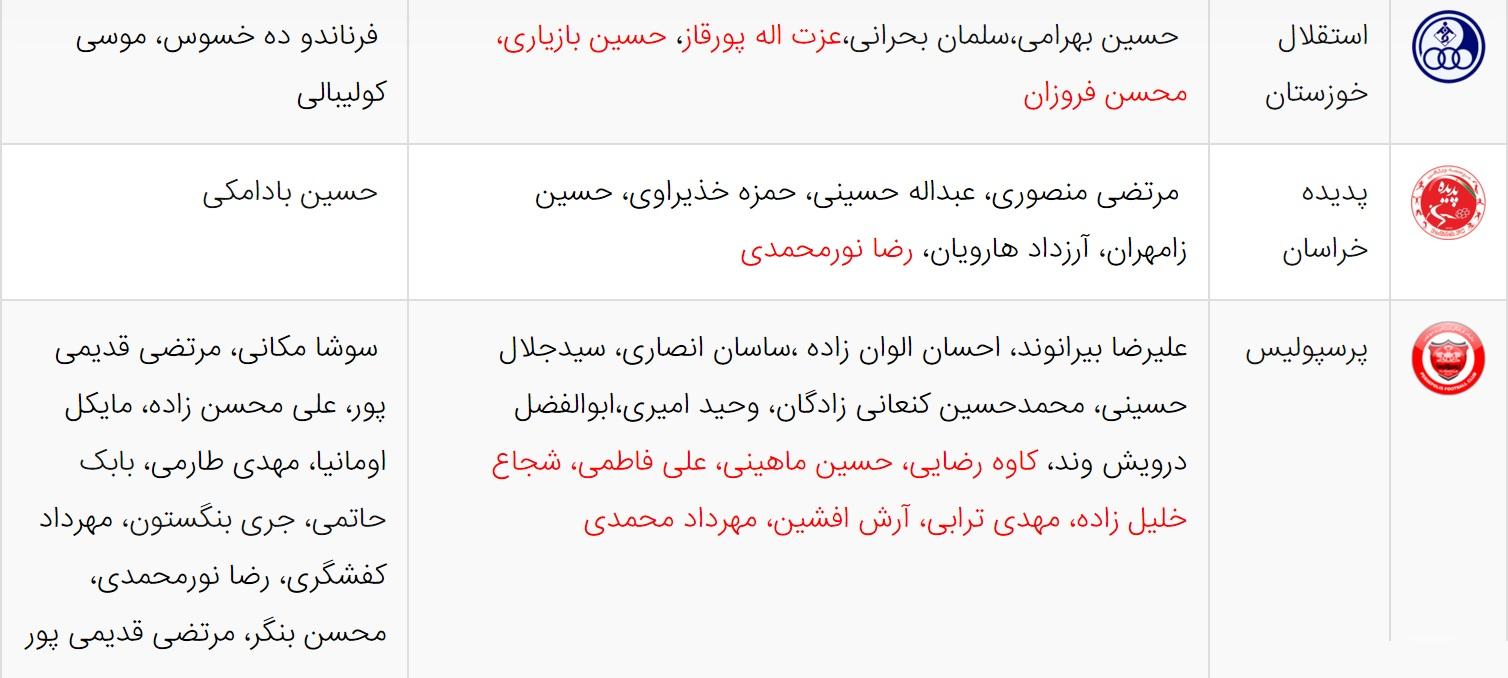 جدول رده بندی لیگ برتر جام خلیج پارس در پایان فصل.