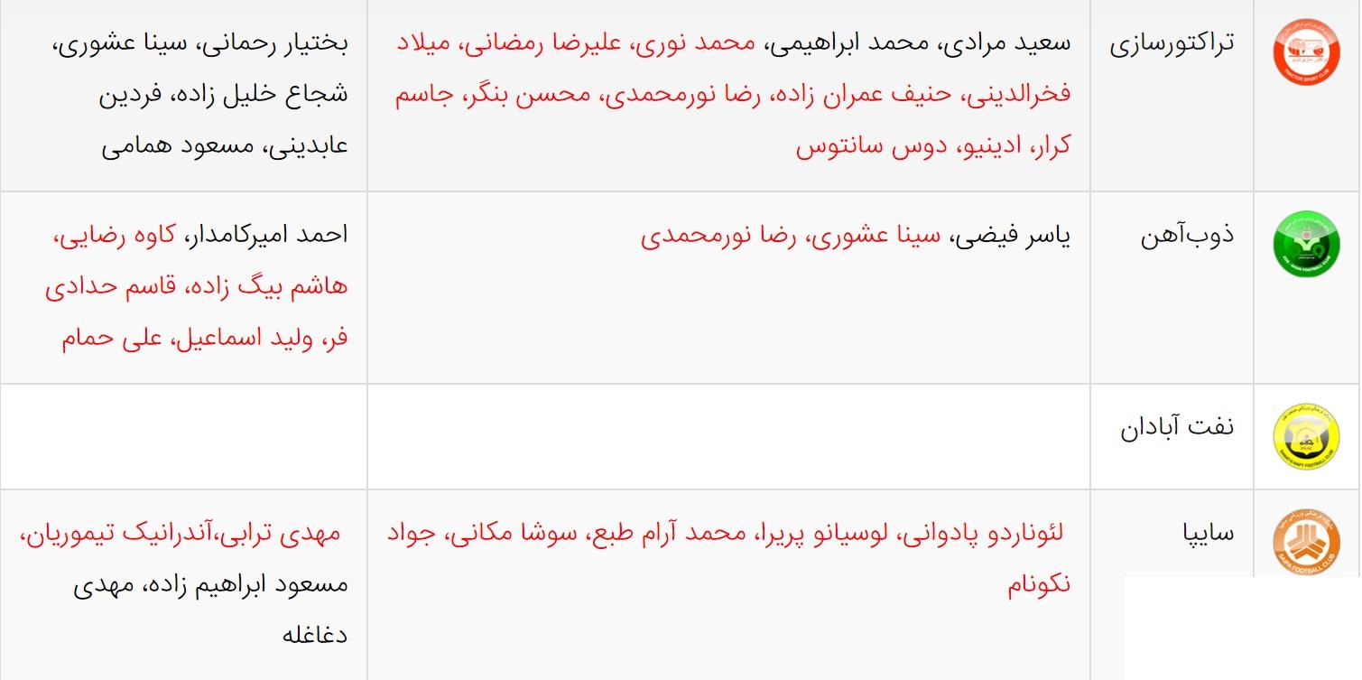 نمره دهی - هفته نوزدهم لیگ برتر 91-92 - سایپا البرز.