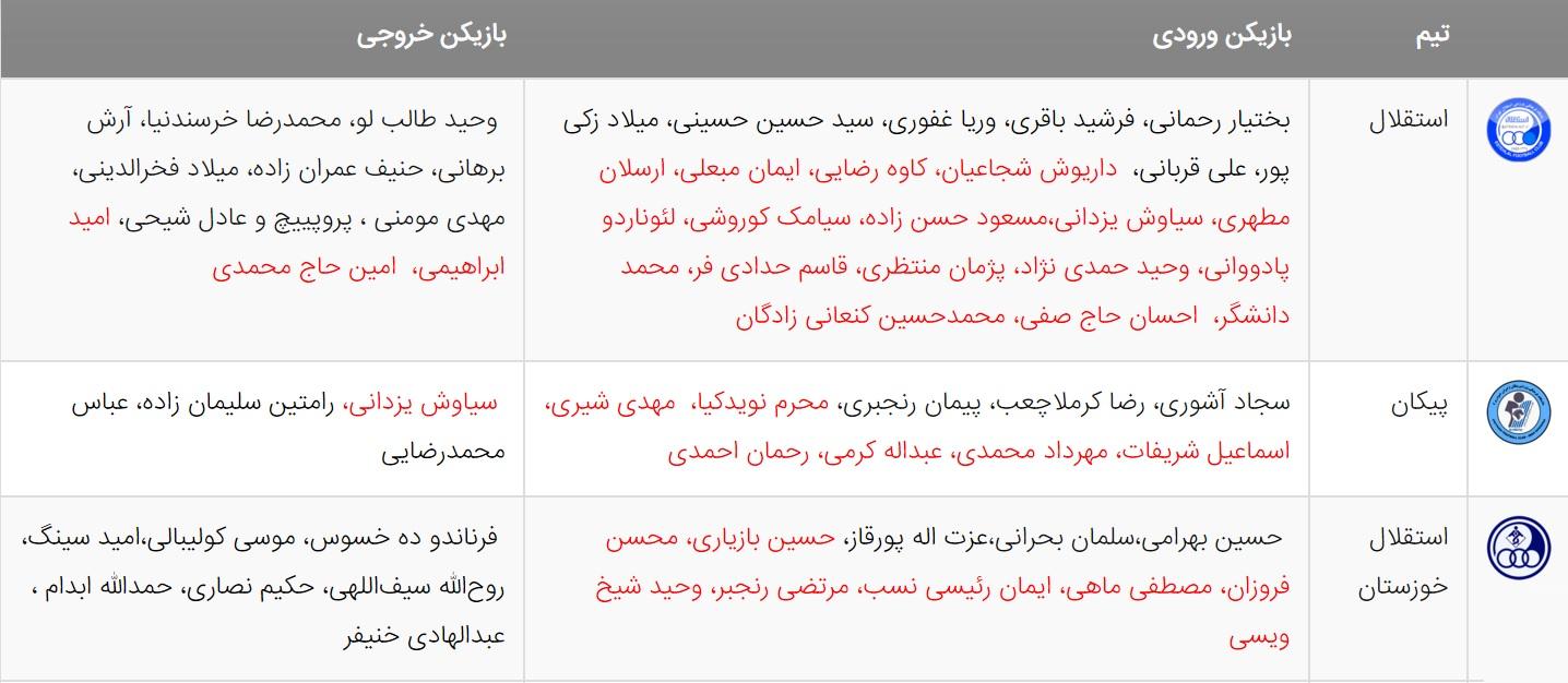 آخرین اخبار نقل و انتقالات لیگ برتر فوتبال ایران