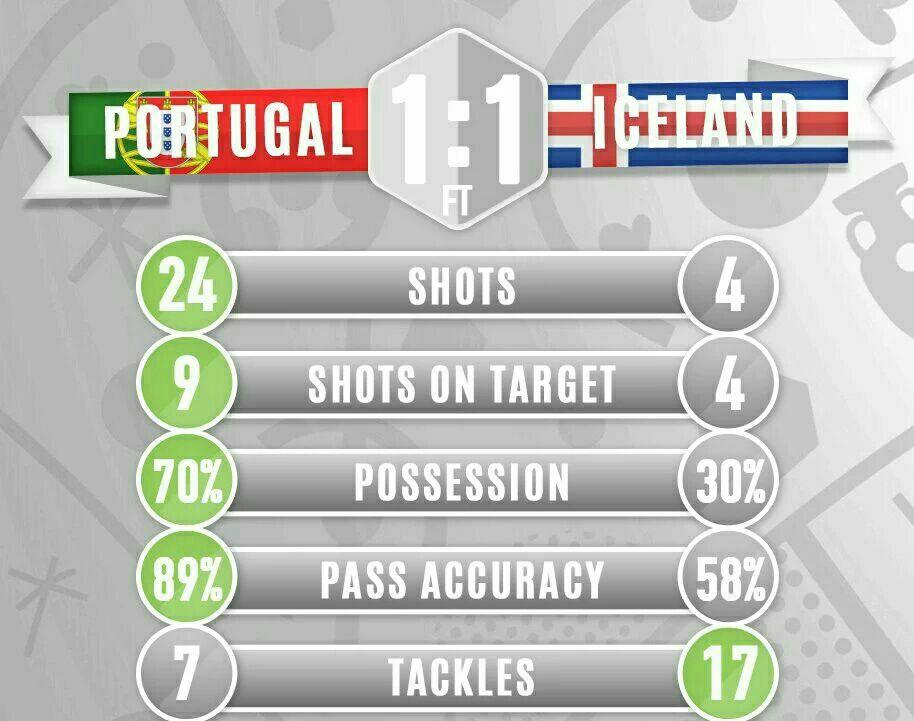 پرتغال 1- ایسلند 1/انجماد رونالدو و یارانش برابر مردان یخی + تصاویر