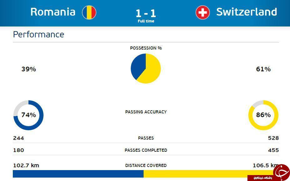 رومانی 1 - 1 سوئیس